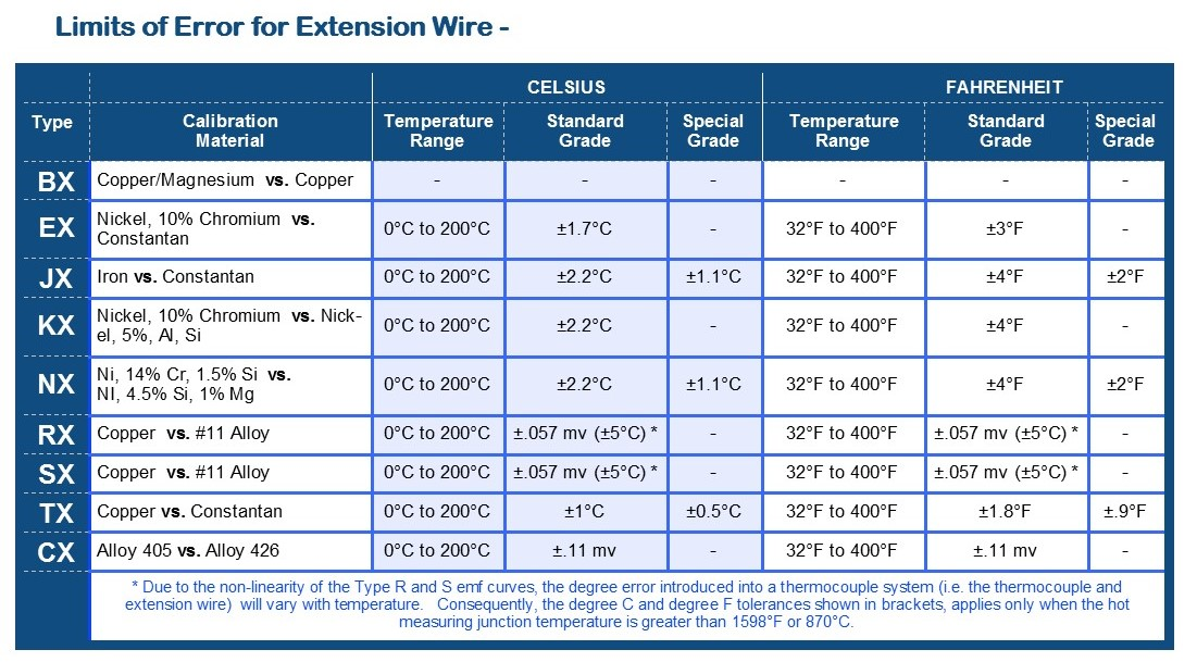 p120 Extension Wire Limits Pub 20171024-1